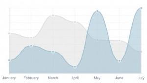 Mit Chart.js erstellte Diagramme