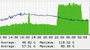 Cloudflare hat einen massiven DDoS-Angriff auf Spamhaus aufgefangen.