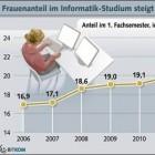 IT: Frauenanteil im Informatik-Studium steigt auf Rekordwert