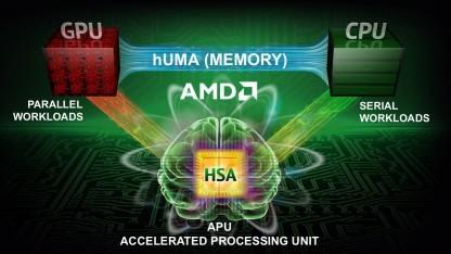 Ein Speicher für CPU und GPU