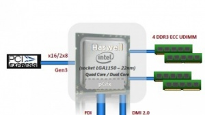 Xeon E3-v3 mit Haswell
