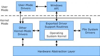 Microsoft vernachlässigt bei der Kernel-Entwicklung die Leistungsoptimierung.