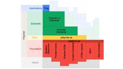 Polymer sol Web Components in heutigen Browsern verfügbar machen.