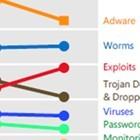 Microsoft: Viren kommen wieder