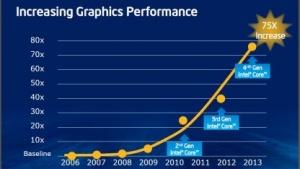 Haswell: Iris Pro Graphics 5200 bis zu dreimal so schnell