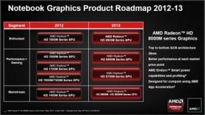 AMDs neue GPU-Roadmap für Notebooks