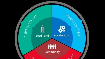 Microsoft Ventures bündelt Microsofts Startup-Unterstützung.