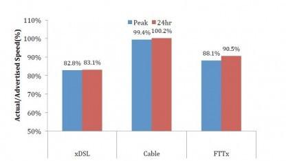 Datenrate: Internet Provider in Europa liefern nur 74 Prozent