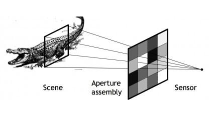 Viele Aufnahmen bei zufälliger Blendenmatrix ermöglichen die Bildrekonstruktion.