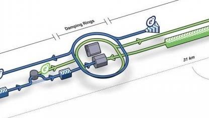 ILC: Ergänzung zum LHC