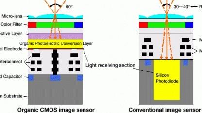 Organischer und herkömmlicher CMOS-Sensor im Vergleich