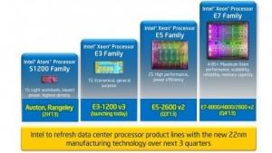 Xeon E3-1200 v3: Haswell für Server
