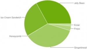 33 Prozent der Android-Geräte laufen mit Jelly Bean.