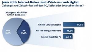 Internetnutzer: Ein Drittel liest Zeitungen nur noch online