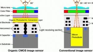 Fujifilm und Panasonic: Organischer CMOS-Sensor für HDR-Fotos mit einer Aufnahme