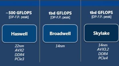 Ausschnitt aus inoffizieller Intel-Roadmap