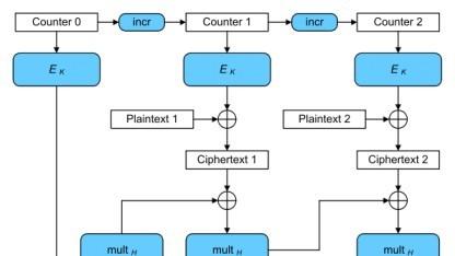 Verschlüsselung im Galois-/Counter-Mode