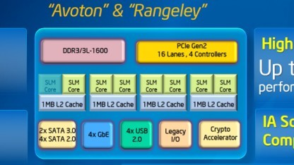 Blockdiagramm von Avoton