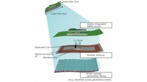 Japan: Sensor-Aufkleber für Überall-Messungen