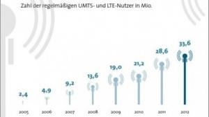 Deutschland: Mobiles Datenvolumen steigt auf 140 Millionen GByte