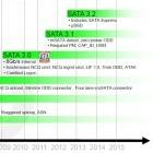 SATA Express: Spezifikationen von SATA 3.2 final
