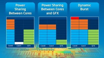 Das Bay-Trail-SoC hat einen Turbo für CPU und GPU.
