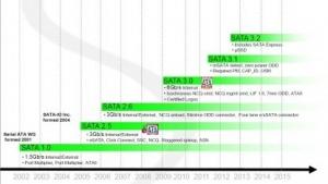 SATA 3.2 bringt SATA Express und mehr.