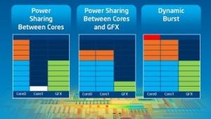 Der Valleyview-SoC hat einen Turbo für CPU und GPU.