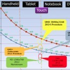 Displayport: Sparsamere Displays dank Windows 8.1 und Intels Broadwell