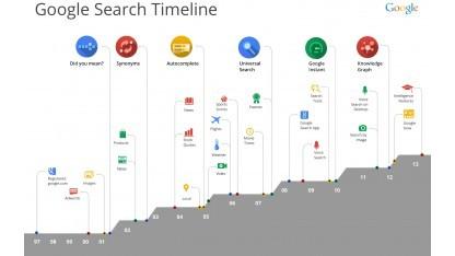 15 Jahre Google-Suche