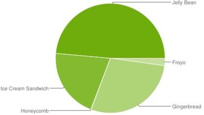 Alle drei Jelly-Bean-Versionen haben einen Anteil von 48,6 Prozent.