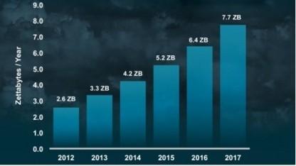 Cisco-Cloud-Studie: Mobile Netze in Deutschland sind zu langsam
