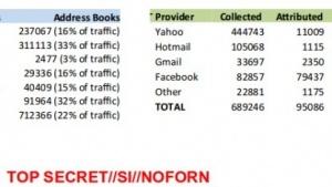 Die NSA sammelt täglich Hunderttausende von E-Mail-Adressen weltweit.