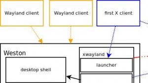 Das neue XWayland-API soll die Leistung steigern.