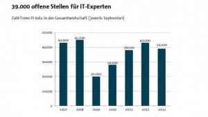 Softwareentwickler: Weniger offene IT-Stellen in Deutschland