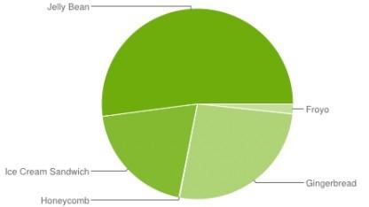 Android 4.3 läuft gerade mal auf 2,4 Prozent der Geräte.