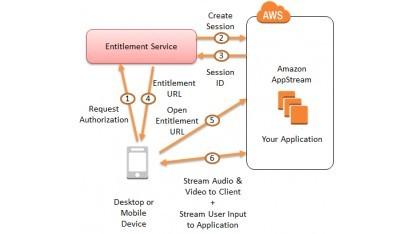 Appstream für Spieleentwickler vorgestellt