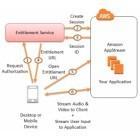 Appstream: Amazon steigt ins Spiele-Streaming ein