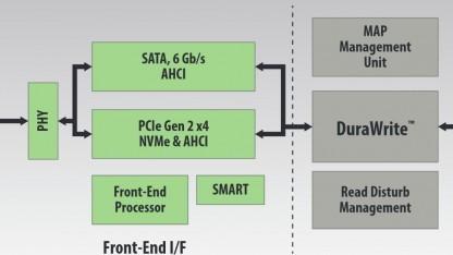Blockdiagramm des SF3700