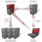 Java.Tomdep: Backdoor-Wurm greift Tomcat-Server an