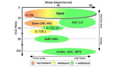 Opus 1.1 enthält viele Verbesserungen des Audiocodecs.