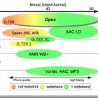 Freier Audiocodec: Erstes großes Update für Opus beschleunigt Encoding