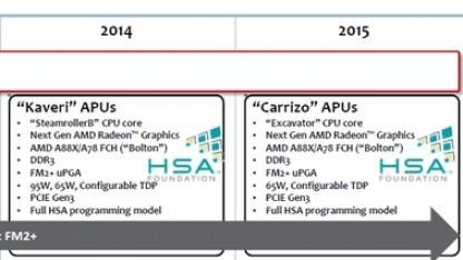 Die Roadmap zeigt Carrizo für 2015.