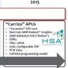 Notebook-APU: AMD-Kaveri-Nachfolger Carrizo soll 30% schneller werden