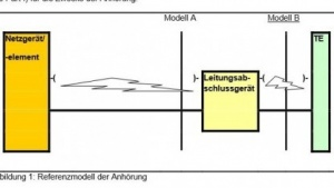 Breite Front gegen Modell B: Netzzugangsschnittstelle nach dem Leitungsabschlussgerät