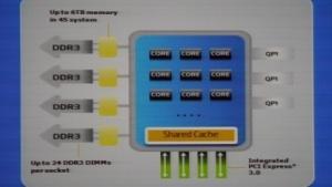 Die Xeon E7 bietet vier Speicherkanäle für bis zu 6 TByte RAM.