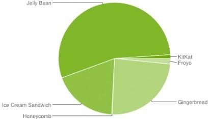 Android 4.4 kommt nur auf einen Anteil von 1,1 Prozent.