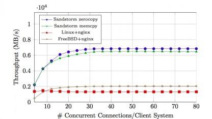 Sandstorm erreicht 55 GBit/s Datendurchsatz.