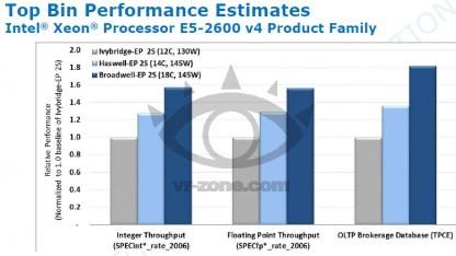 Broadwell EP (dunkelblau) soll bis zu 80 Prozent schneller rechnen als Ivy Bridge EP (grau).