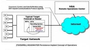 Mit ihren Programmen kann die NSA auch Huawei-Router kapern.